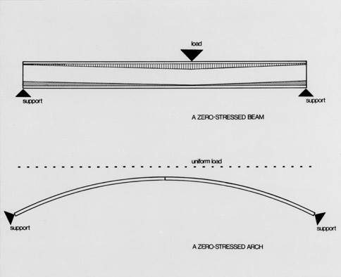 Diagrams of 0-stressed beam and arch