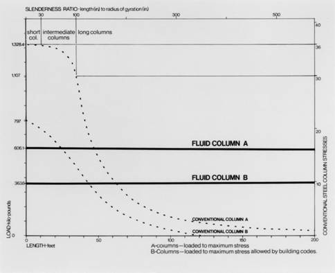 Chart Comparing the Strength of Fluid and Conventional Columns